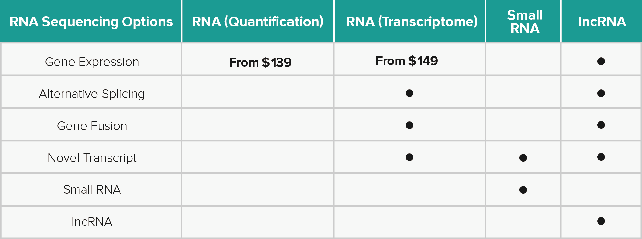 DNBseq RNA Sequencing Solutions